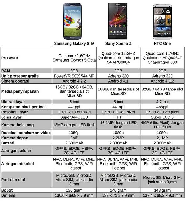 3 Ponsel Android Papan Atas