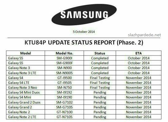 Inilah 13 Smartphone Samsung Galaxy Yang Dapat Diupdate Ke Android KitKat