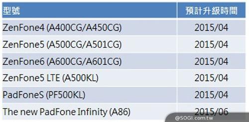 Jadwal Update Android 5.0 Lollipop untuk Asus ZenFone 4, 5, 6 dan PadFone