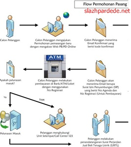 Alur Membuat Permohonan PLN Pemasangan Listrik Prabayar Prepaid
